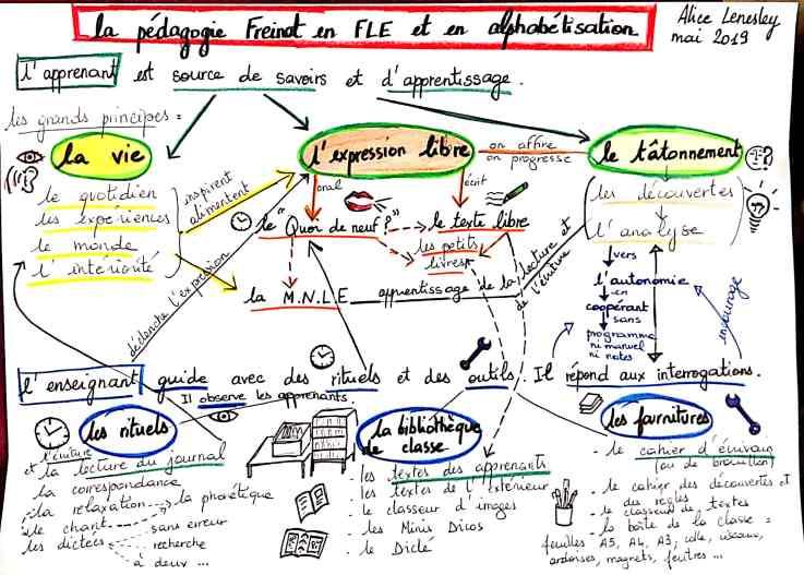 pédagogie Freinet FLE et Alpha_1